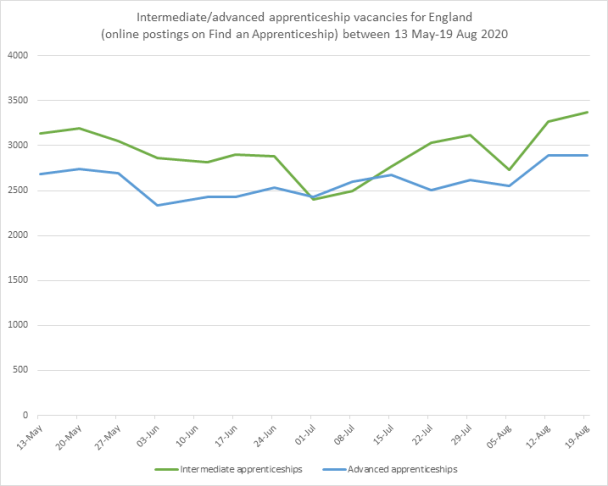 Apprenticeships intermediate and advanced vacancies chart