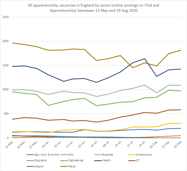 Apprenticeships vacancies by sector chart